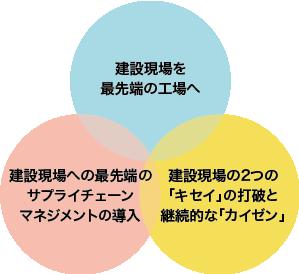 3つの視点から新たな施策を講じ、生産性を向上させる